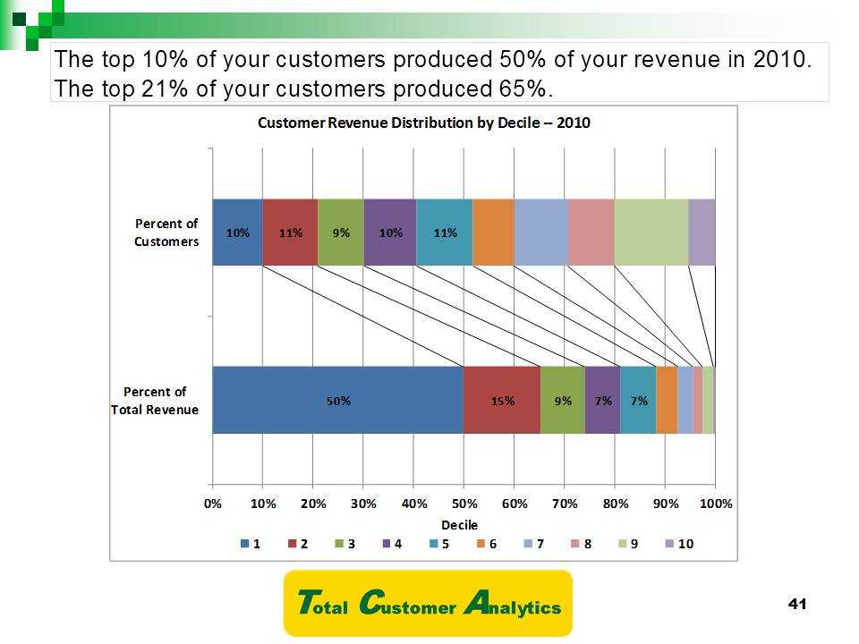 Definition of customer analysis