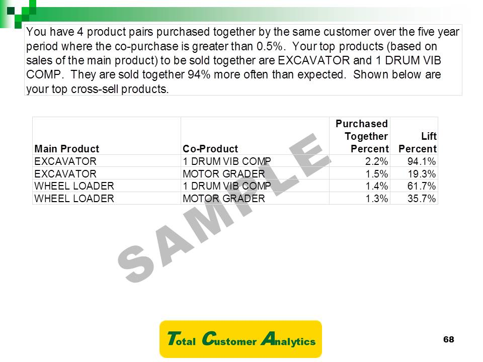 Market Basket Analysis Total Customer Analytics – Market Analysis Example